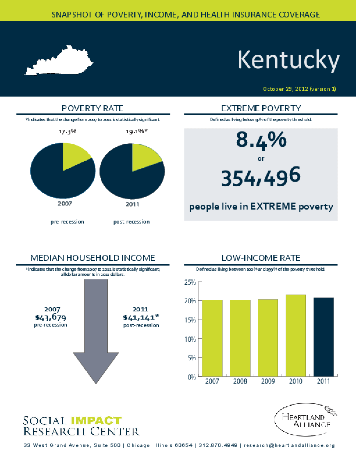 Kentucky: Snapshot of Poverty, Income, and Health Insurance Coverage - 2011