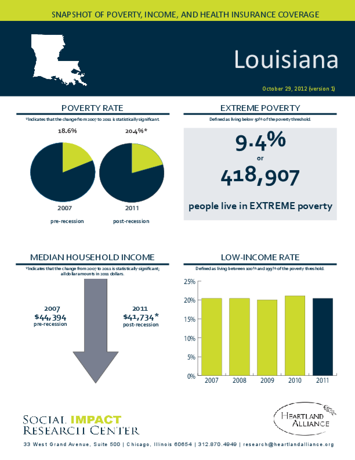 Louisiana: Snapshot of Poverty, Income, and Health Insurance Coverage - 2011