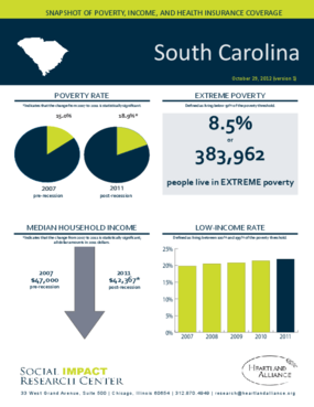 South Carolina: Snapshot of Poverty, Income, and Health Insurance Coverage - 2011