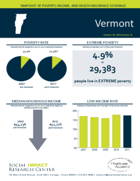 Vermont: Snapshot of Poverty, Income, and Health Insurance Coverage - 2011