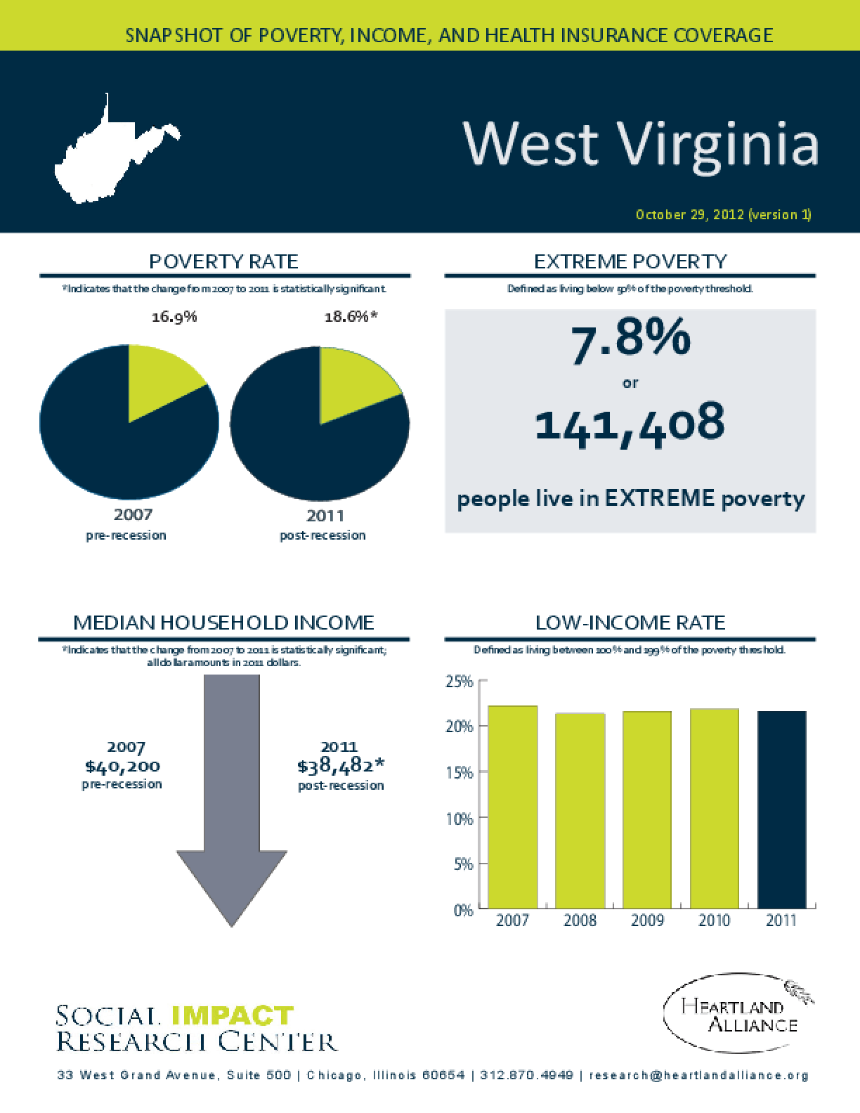 West Virginia: Snapshot of Poverty, Income, and Health Insurance Coverage - 2011