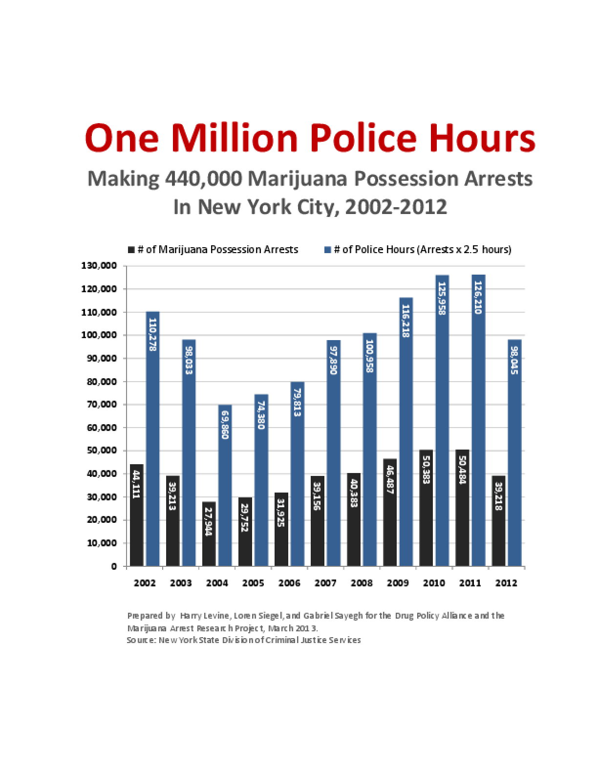 One Million Police Hours: Making 440,000 Marijuana Possession Arrests in New York City