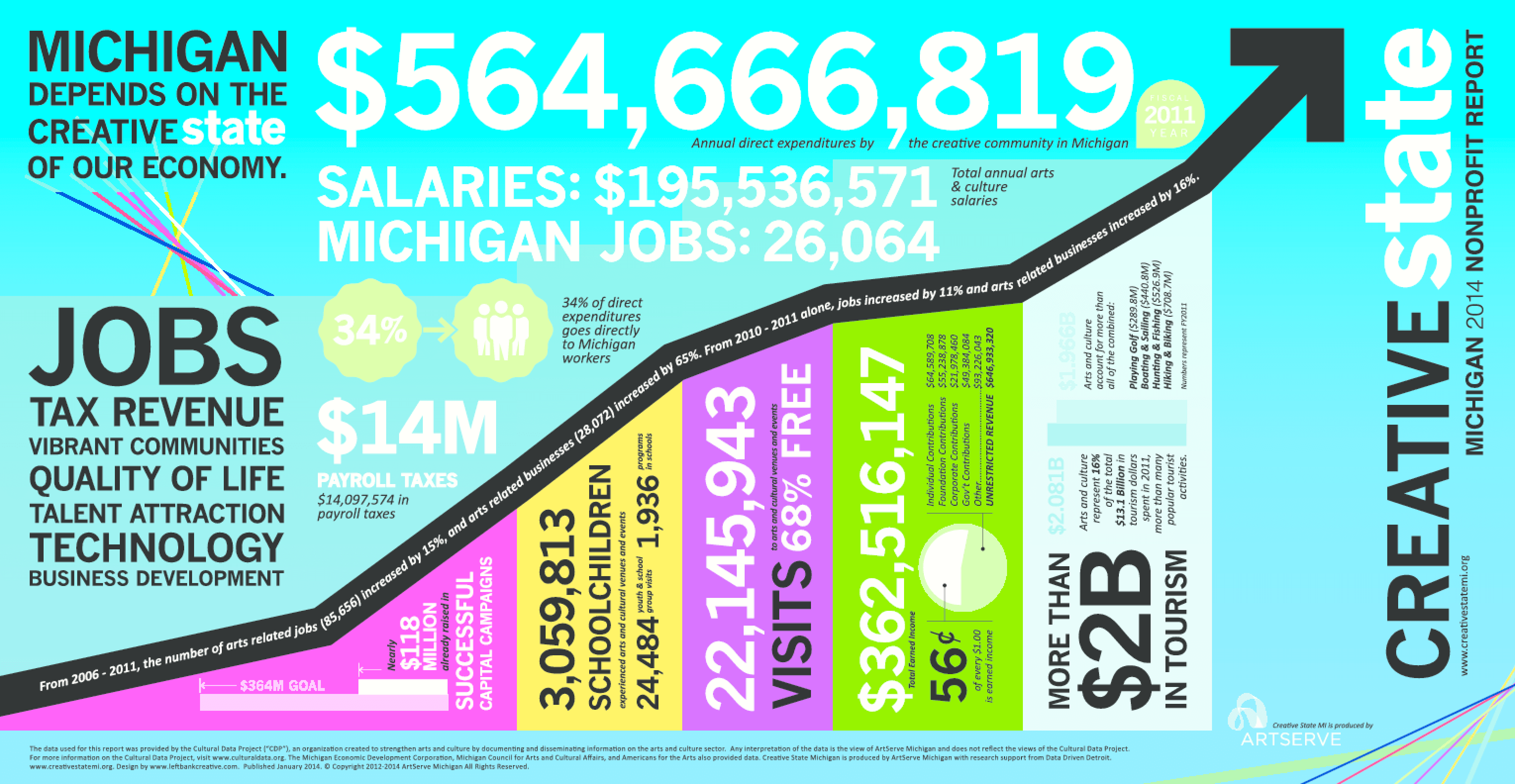 Michigan 2014 Nonprofit Report