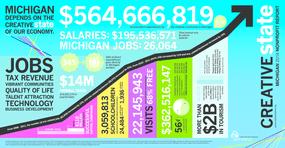 Michigan 2014 Nonprofit Report