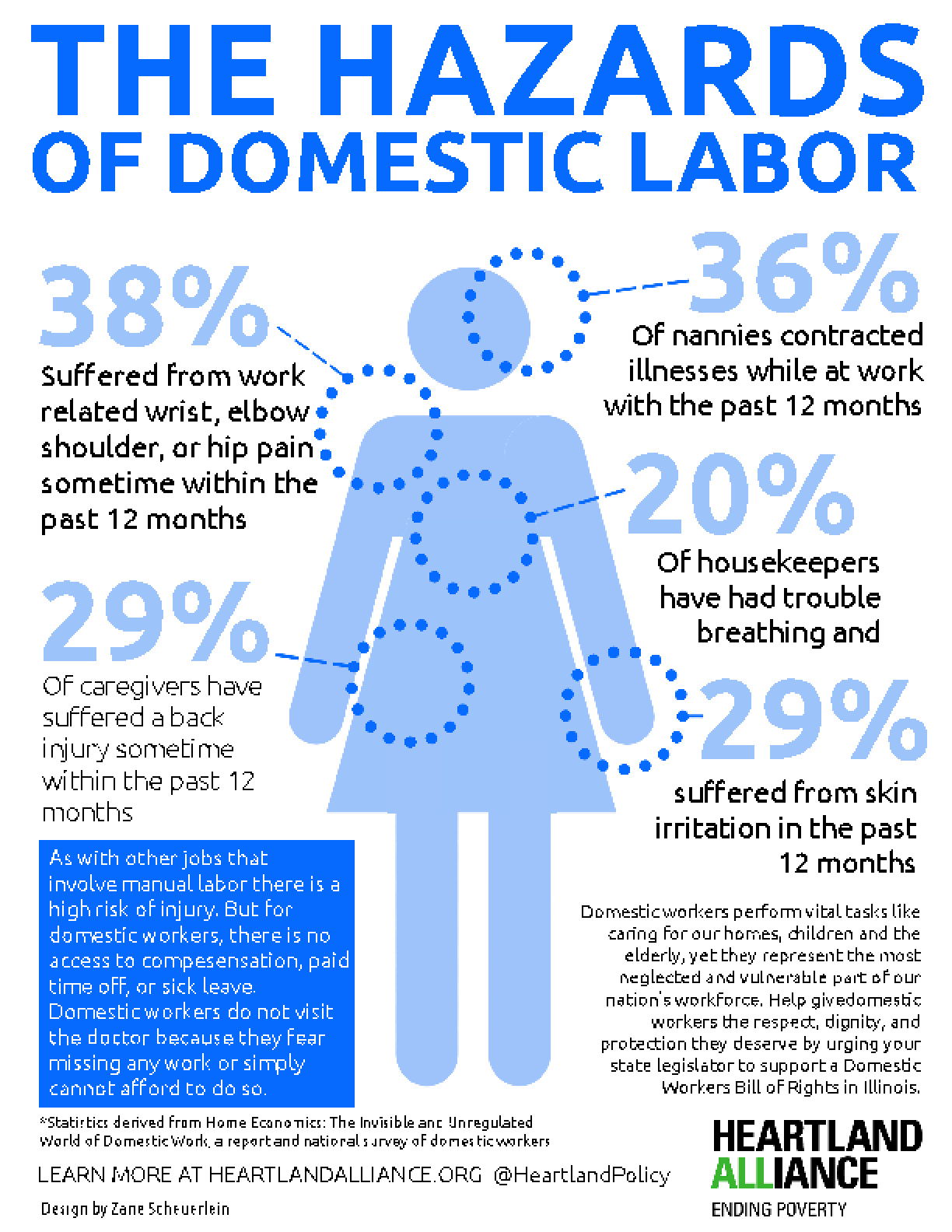 Infographic: The Hazards of Domestic Labor
