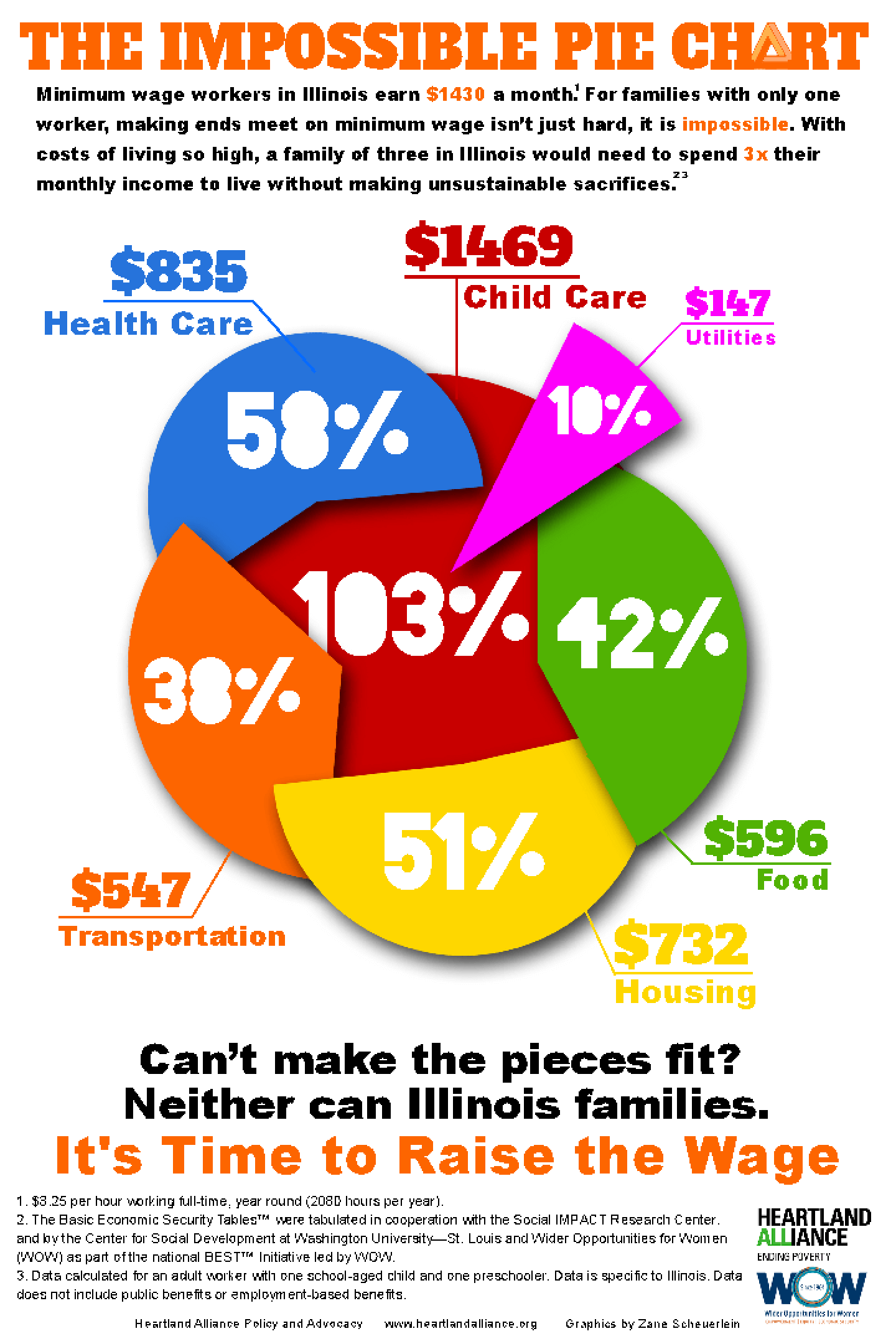 Infographic: The Impossible Pie Chart