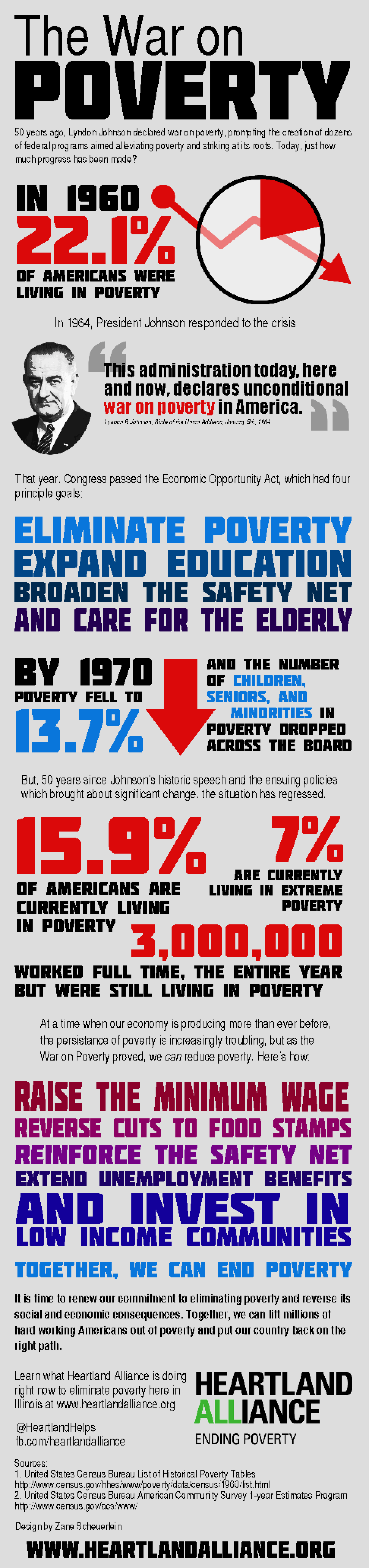 Infographic: The War on Poverty, Then & Now