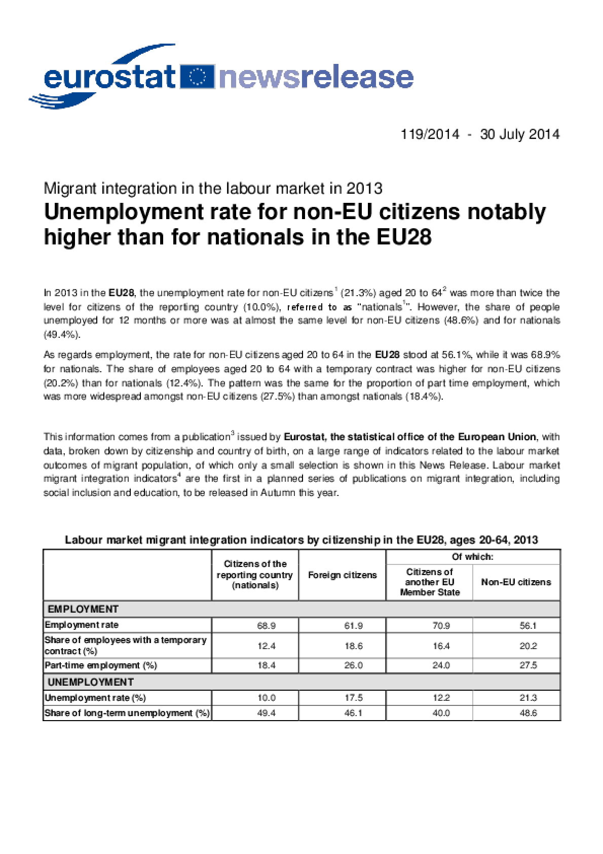 Migrant Integration in the Labour Market in 2013 Unemployment Rate for Non-EU Citizens Notably Higher than for Nationals in the EU28