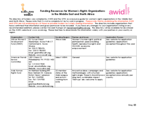 Funding Resources for Women's Rights Organizations in the Middle East and North Africa
