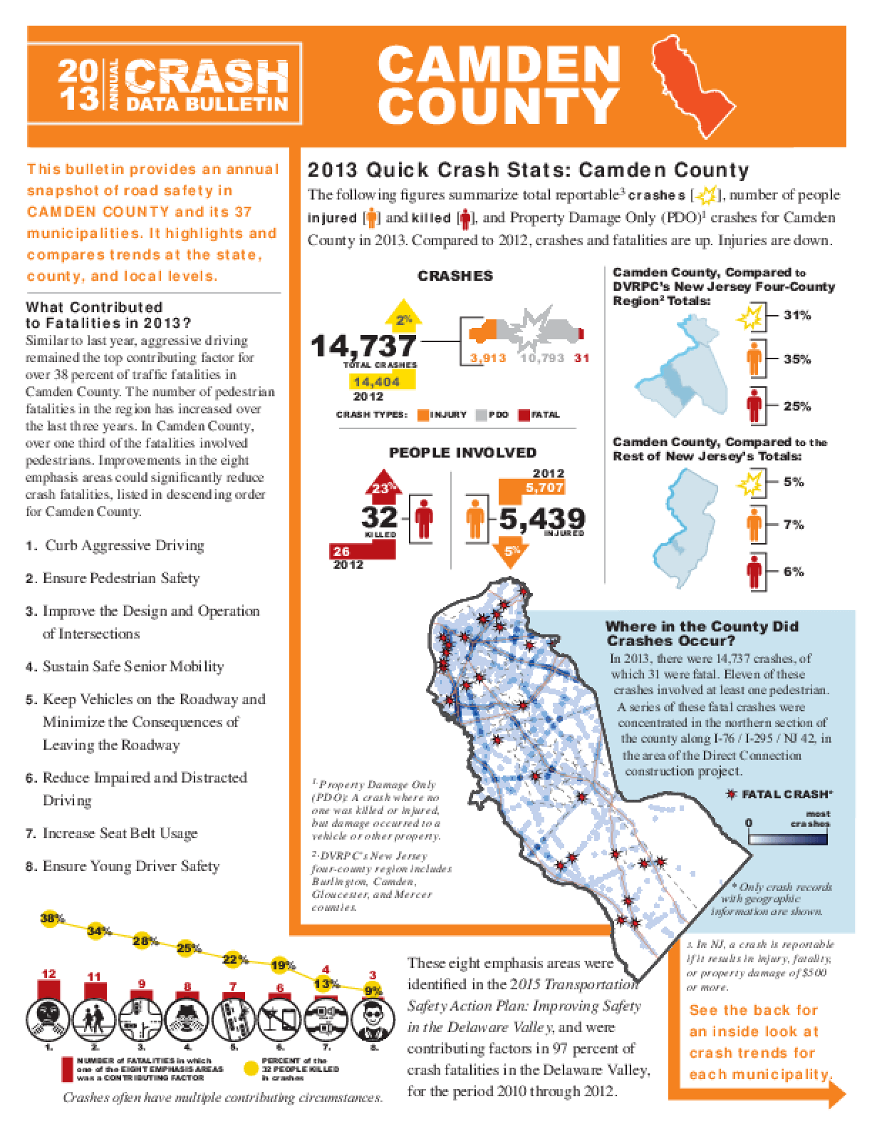 2013 Crash Data Bulletin - Camden County
