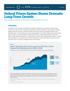 Federal Prison System Shows Dramatic Long-Term Growth
