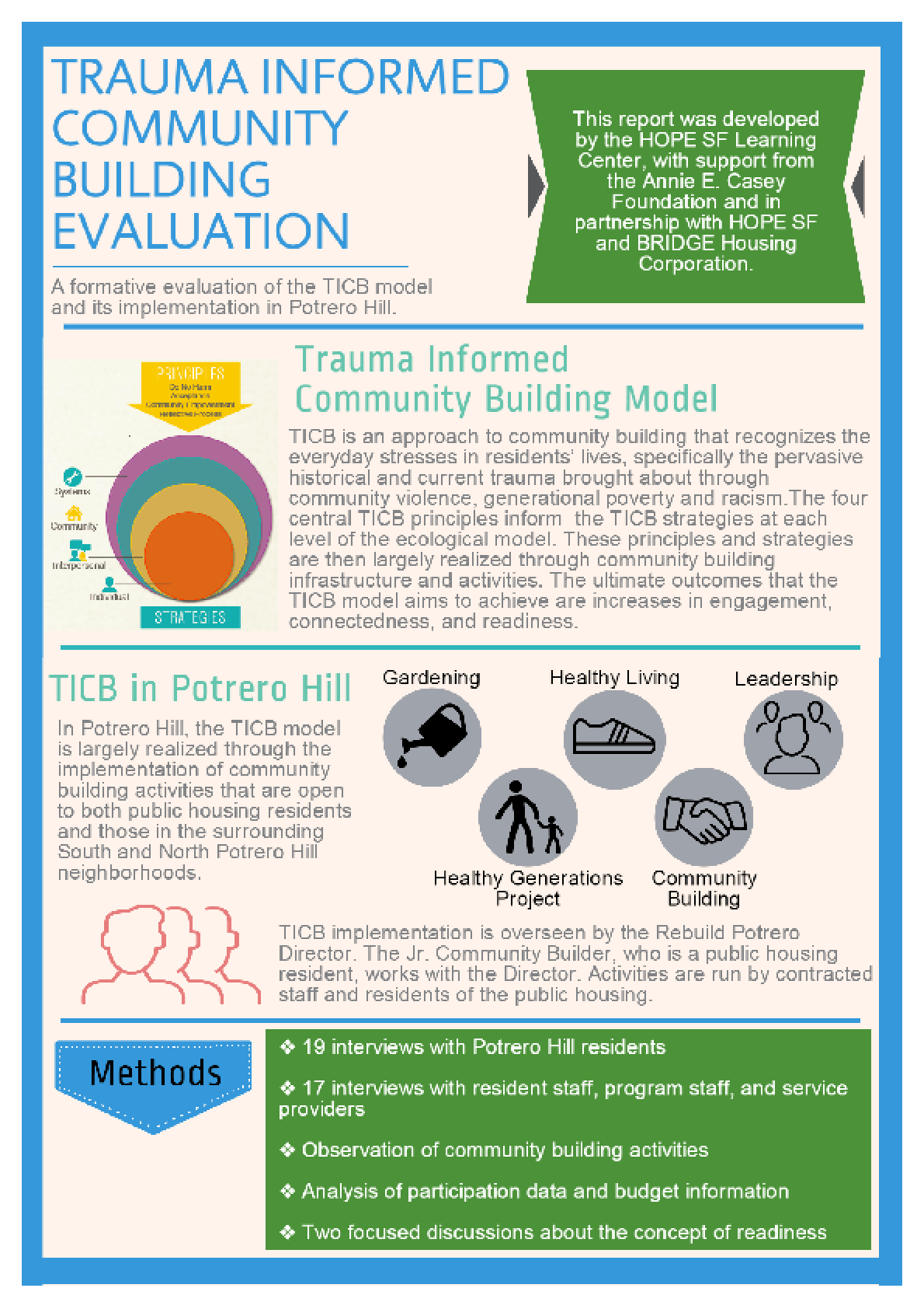 Trauma Informed Community Building Evaluation