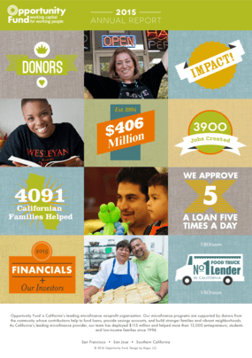 Opportunity Fund 2015 Annual Report