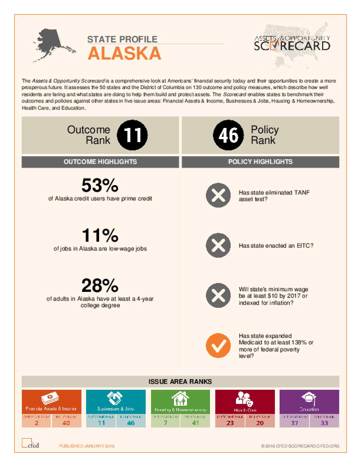 State Profile Alaska: Assets and Opportunity Scorecard