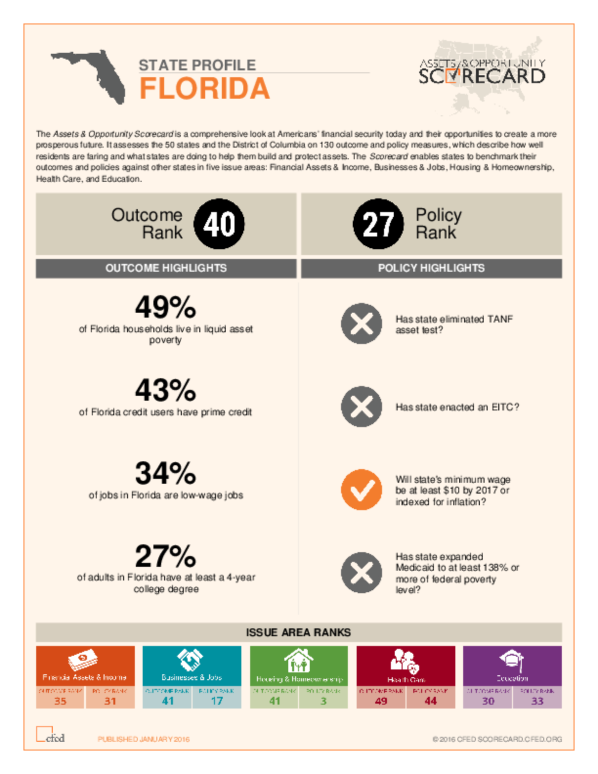 State Profile Florida: Assets and Opportunity Scorecard