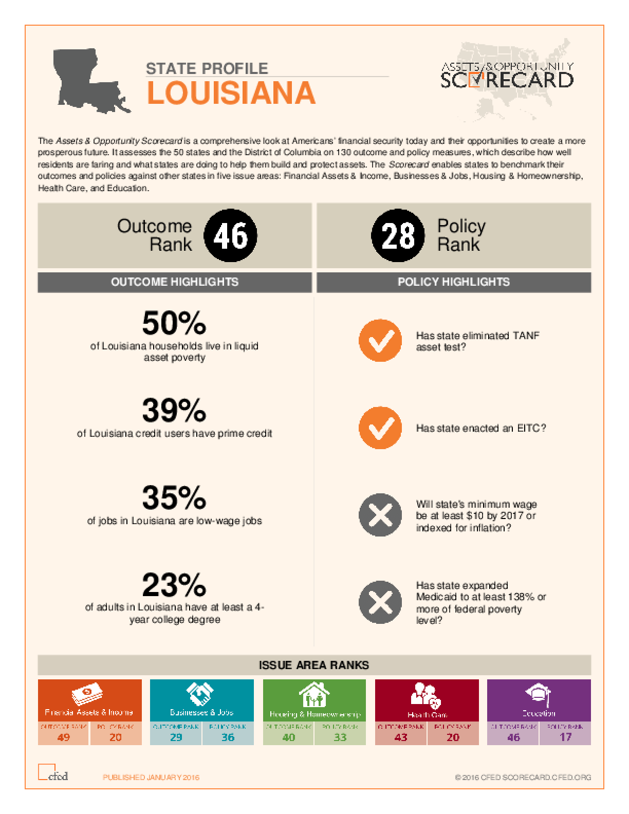 State Profile Louisiana: Assets and Opportunity Scorecard
