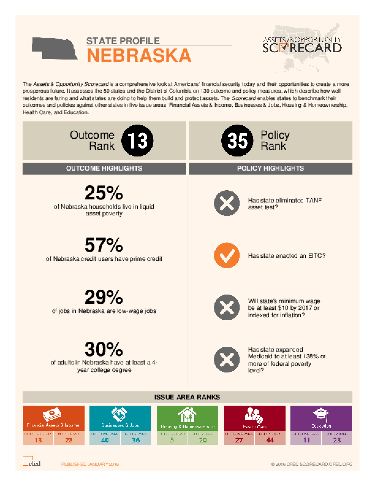 State Profile Nebraska: Assets and Opportunity Scorecard