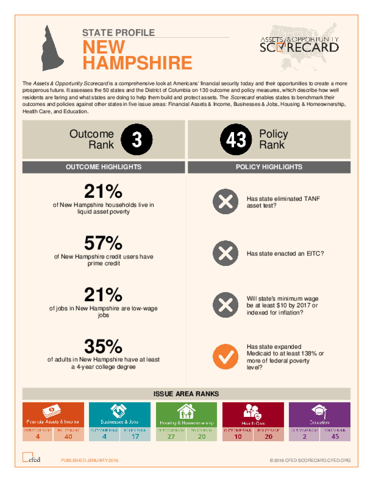 State Profile New Hampshire: Assets and Opportunity Scorecard
