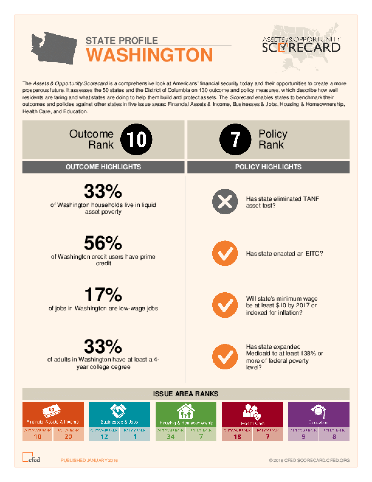 State Profile Washington: Assets and Opportunity Scorecard