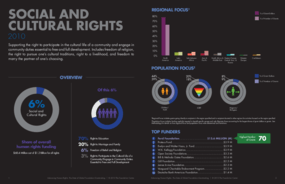 Advancing Human Rights: The State of Global Foundation Grantmaking - Social and Cultural Rights