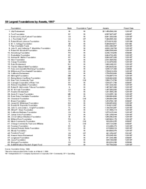 50 Largest Foundations by Assets, 1997