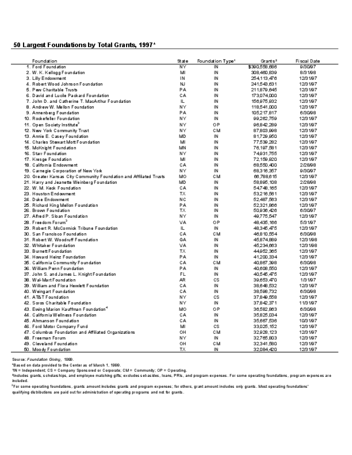 50 Largest Foundations by Total Grants, 1997