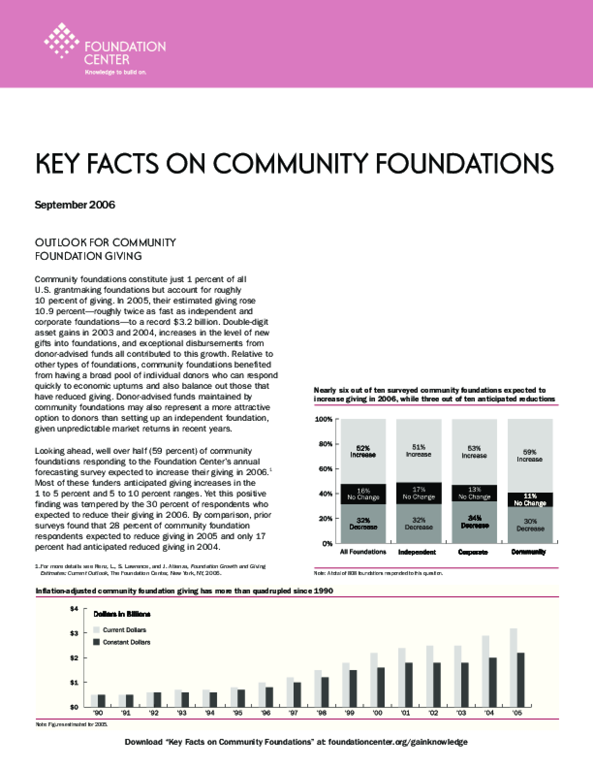 Key Facts on Community Foundations 2006