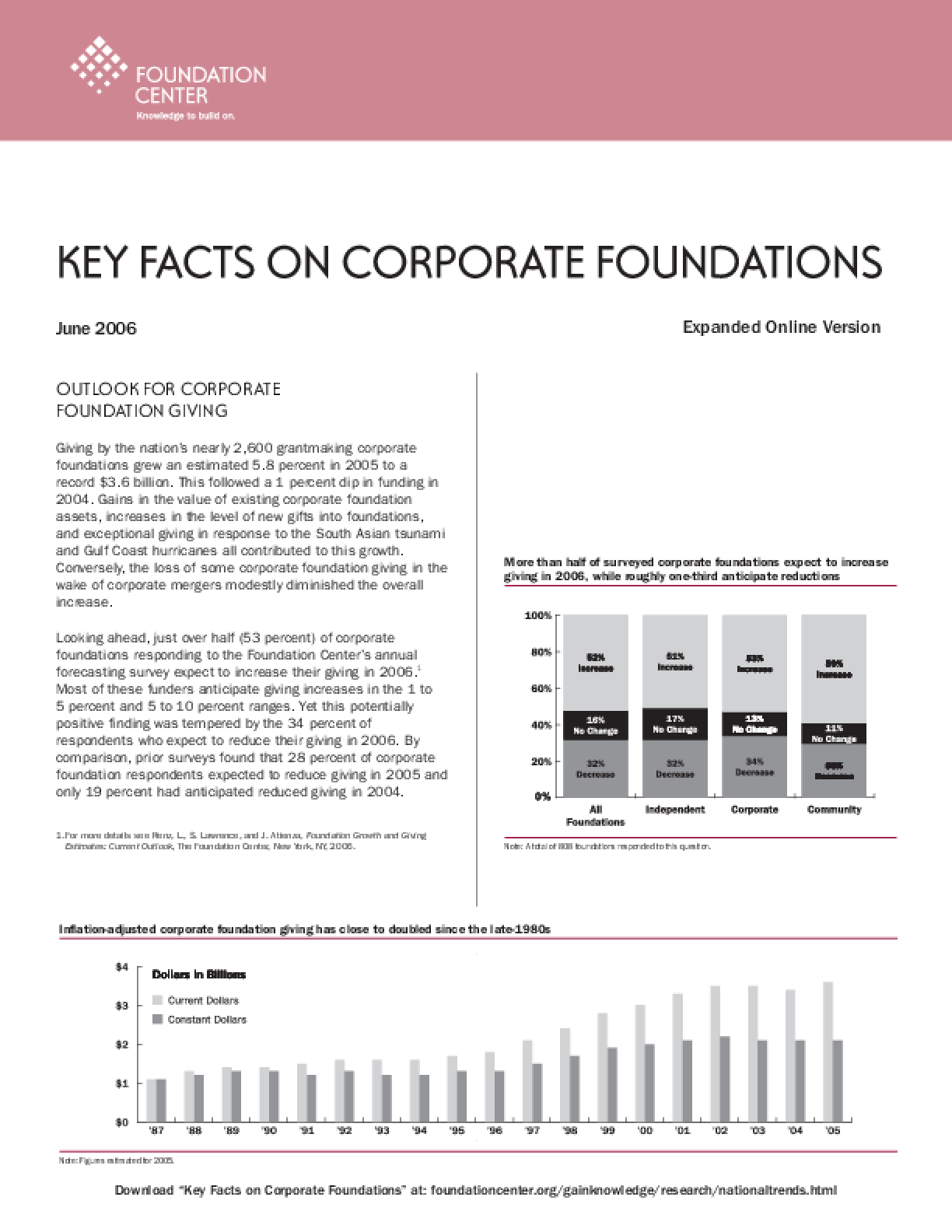 Key Facts on Corporate Foundations 2006