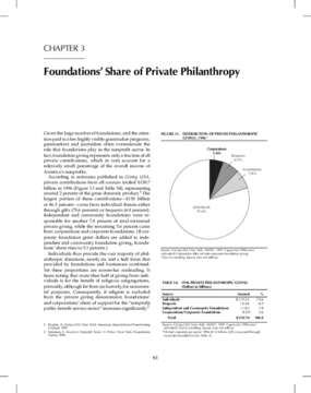 Foundations' Share of Private Philanthropy 1998