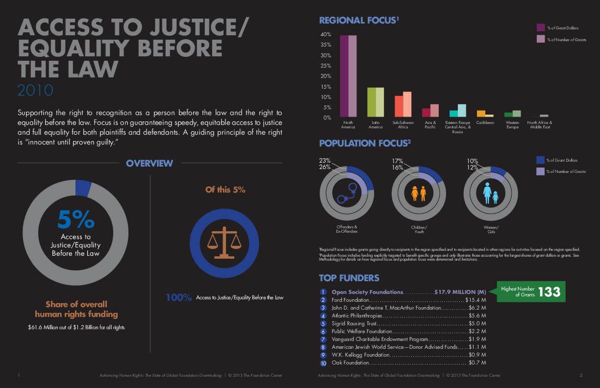 Advancing Human Rights: The State of Global Foundation Grantmaking - Access to Justice/Equality Before the Law