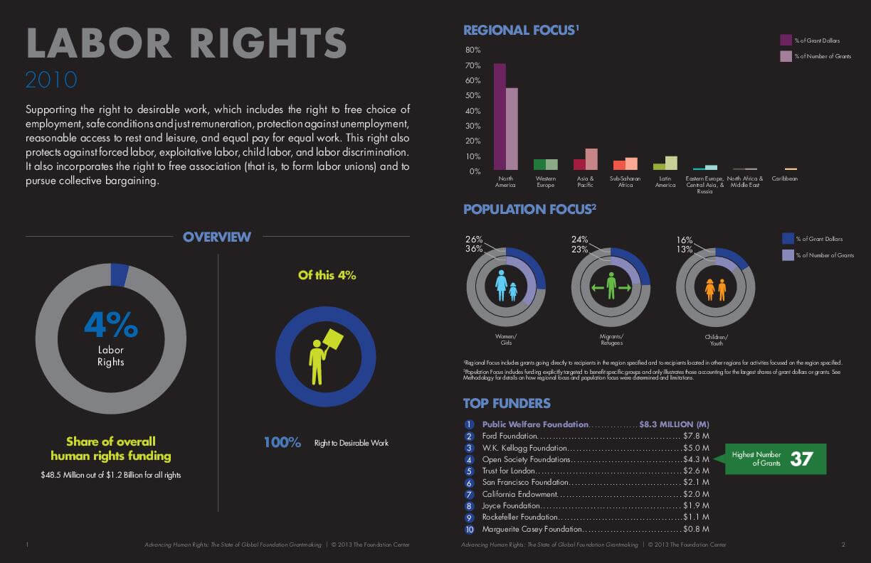 Advancing Human Rights: The State of Global Foundation Grantmaking - Labor Rights