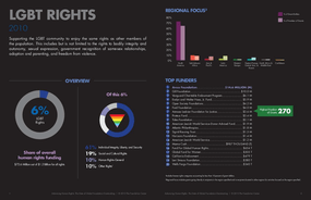 Advancing Human Rights: The State of Global Foundation Grantmaking - LGBT Rights