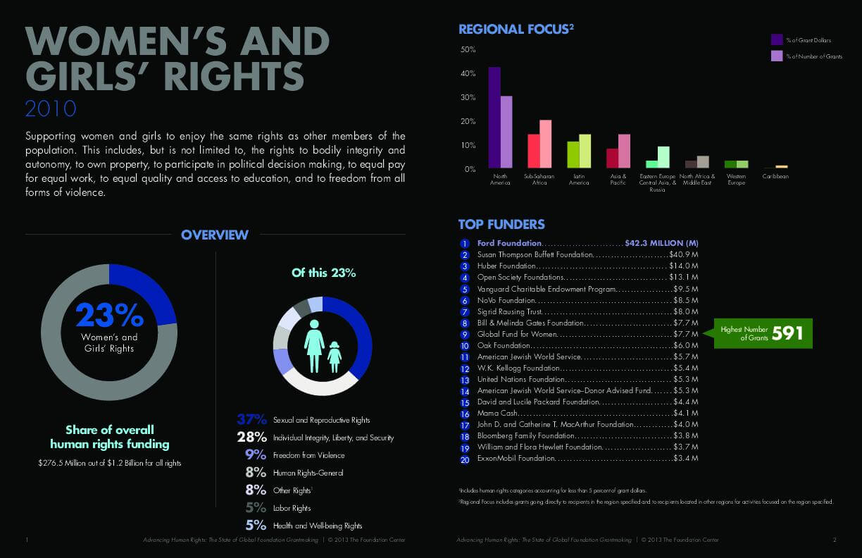 Advancing Human Rights: The State of Global Foundation Grantmaking - Women's and Girls' Rights