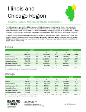 2015 Poverty Data for Illinois & Chicago