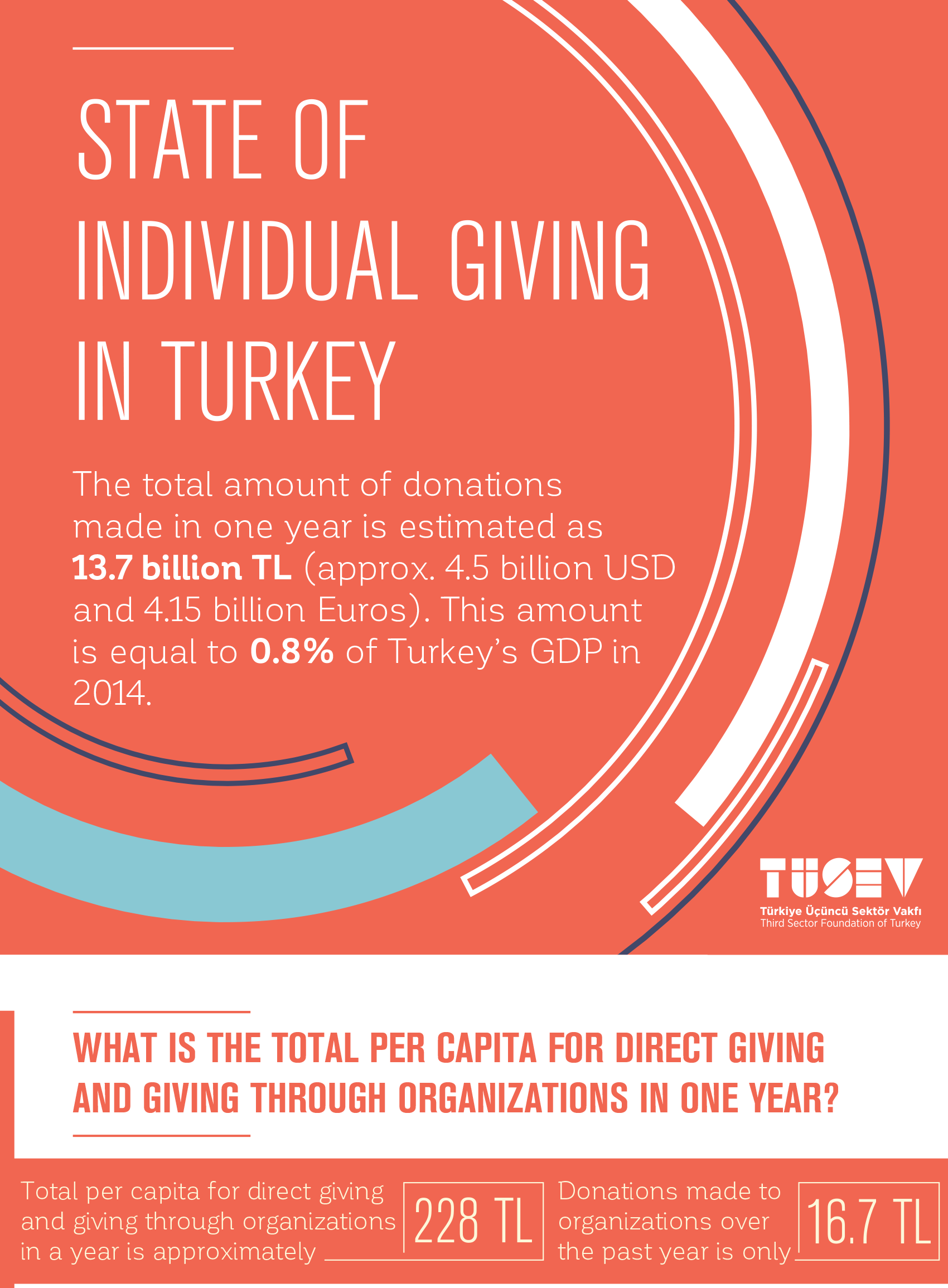Individual Giving and Philanthropy in Turkey (Infographic)