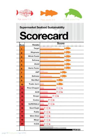 Supermarket Seafood Sustainability Scorecard