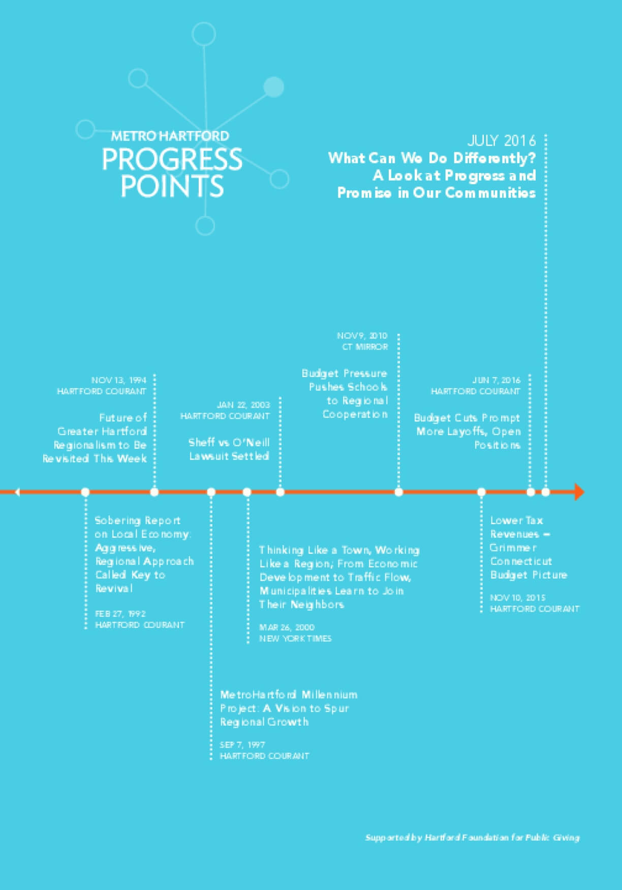 Metro Hartford Progress Points: What Can We Do Differently? A Look at Progress and Promise in Our Communities