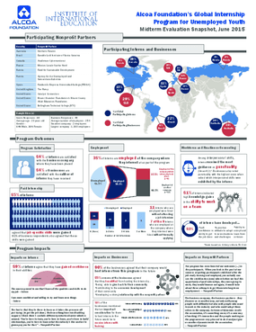 Alcoa Foundation's Global Internship Program for Unemployed Youth Midterm Evaluation Snapshot
