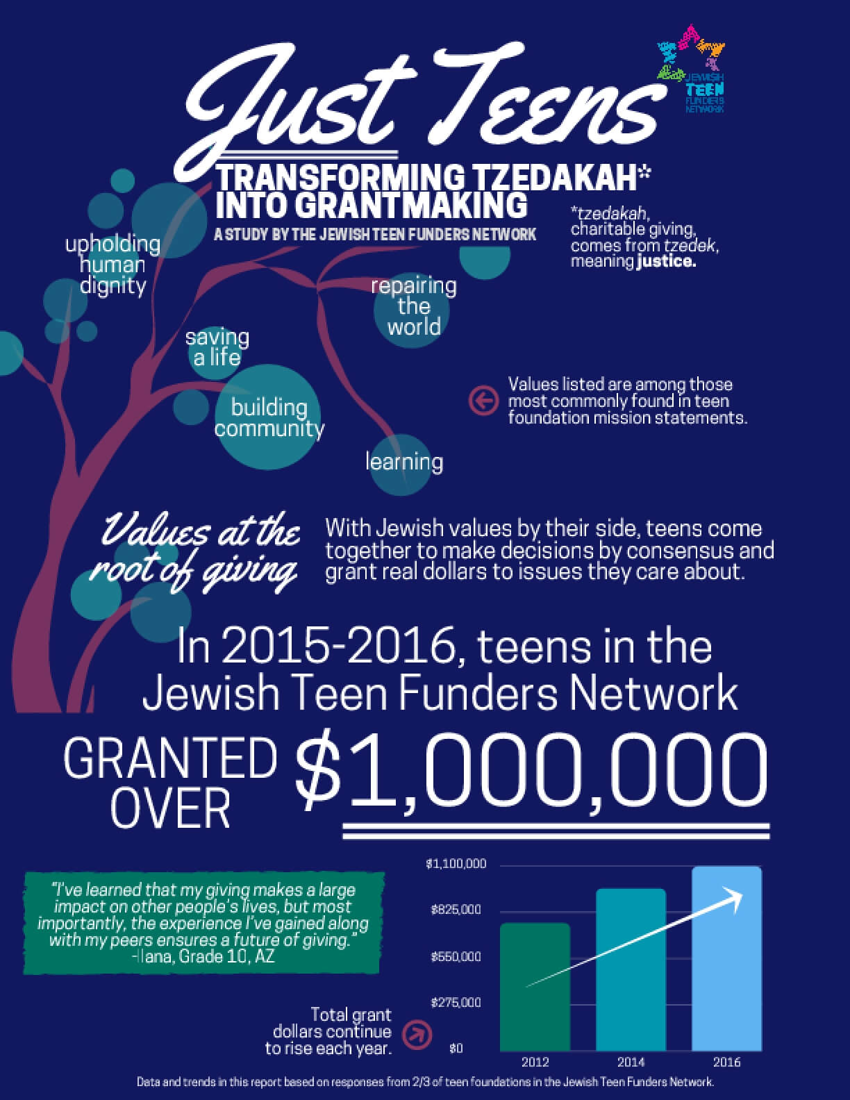 Just Teens: Transforming Tzedakah Into Grantmaking