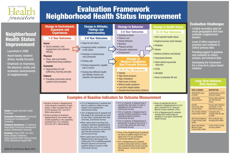 Evaluation Framework: Neighborhood Health Status Improvement