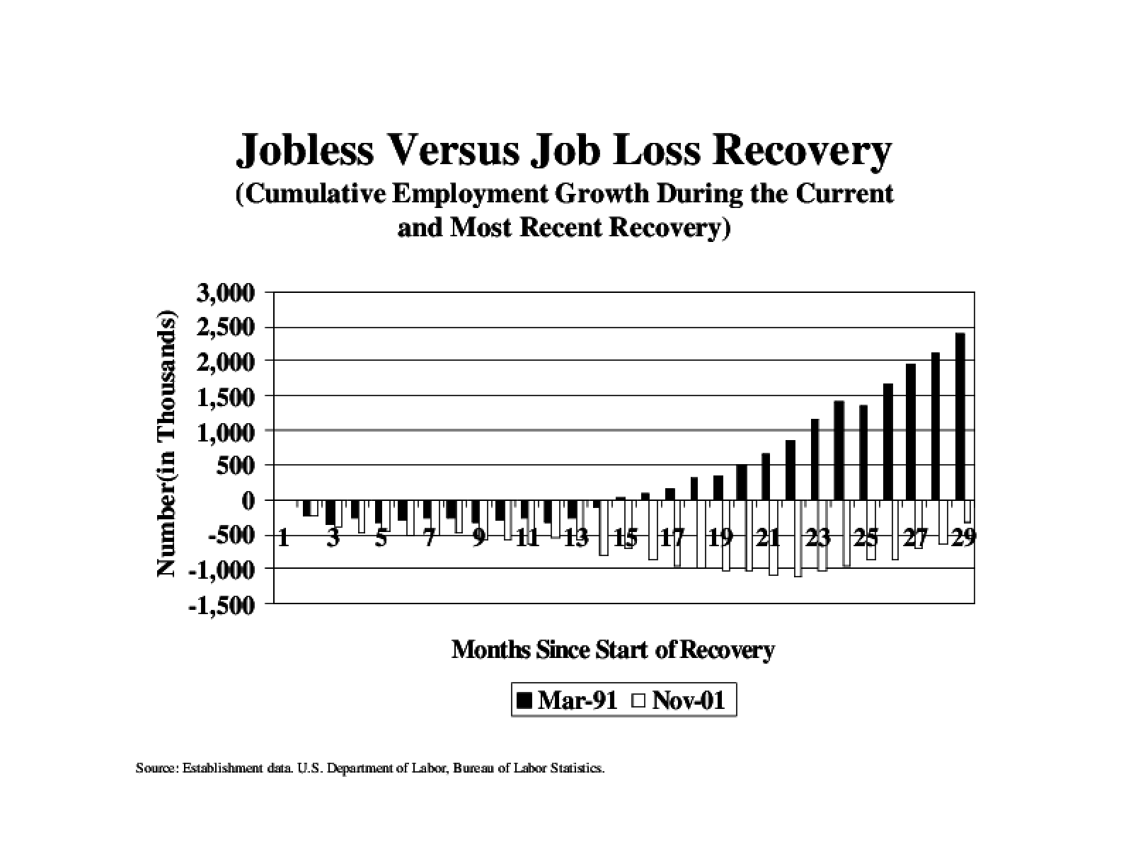 A Jobless vs. A Job Loss Recovery - A Comparative Chart