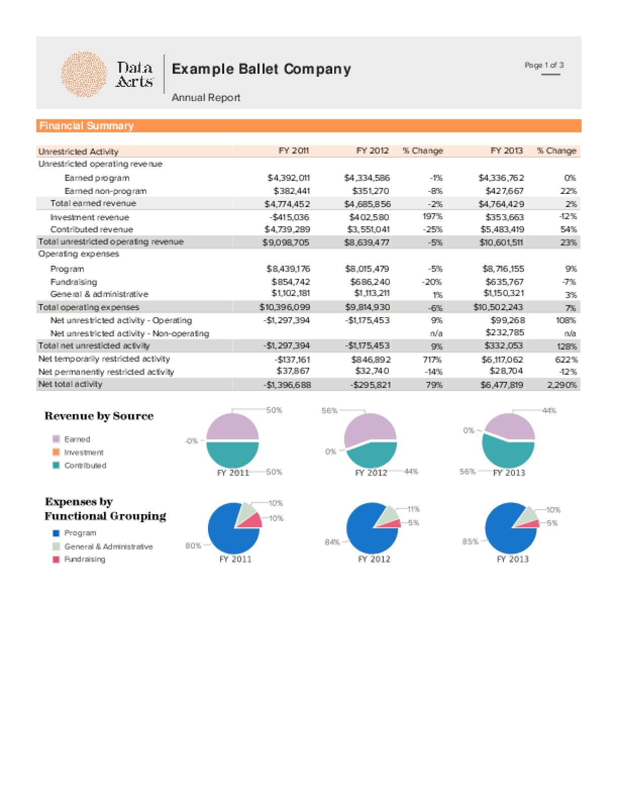 Cultural Data Project