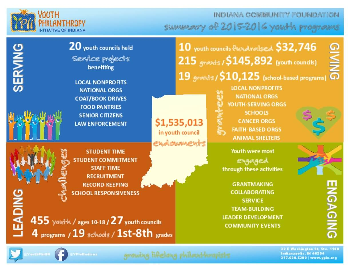 Indiana Community Foundation Summary of 2015-2016 Youth Programs