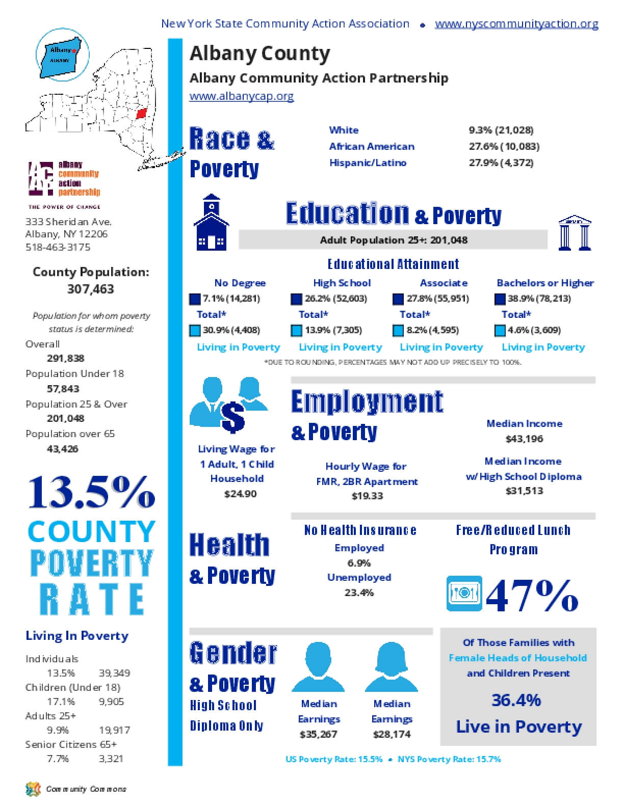 Albany County Poverty Report 2017