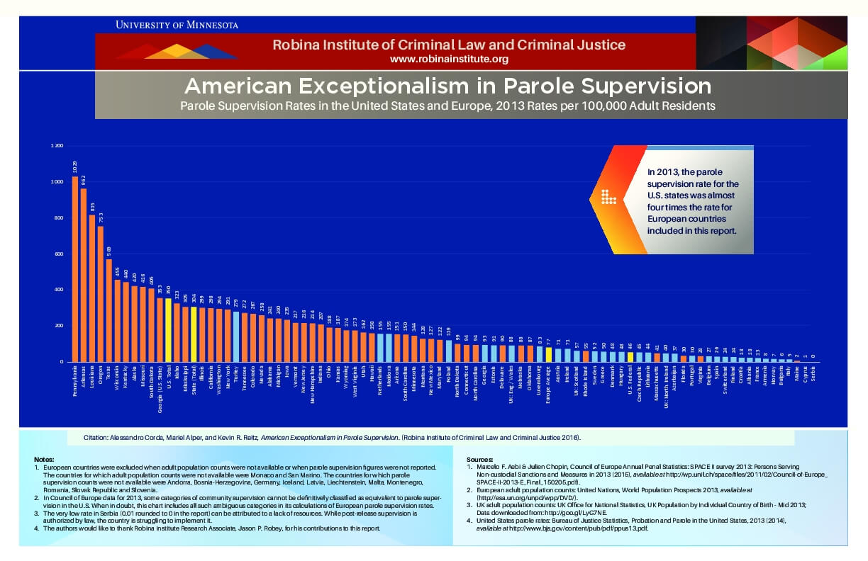 American Exceptionalism in Parole Supervision