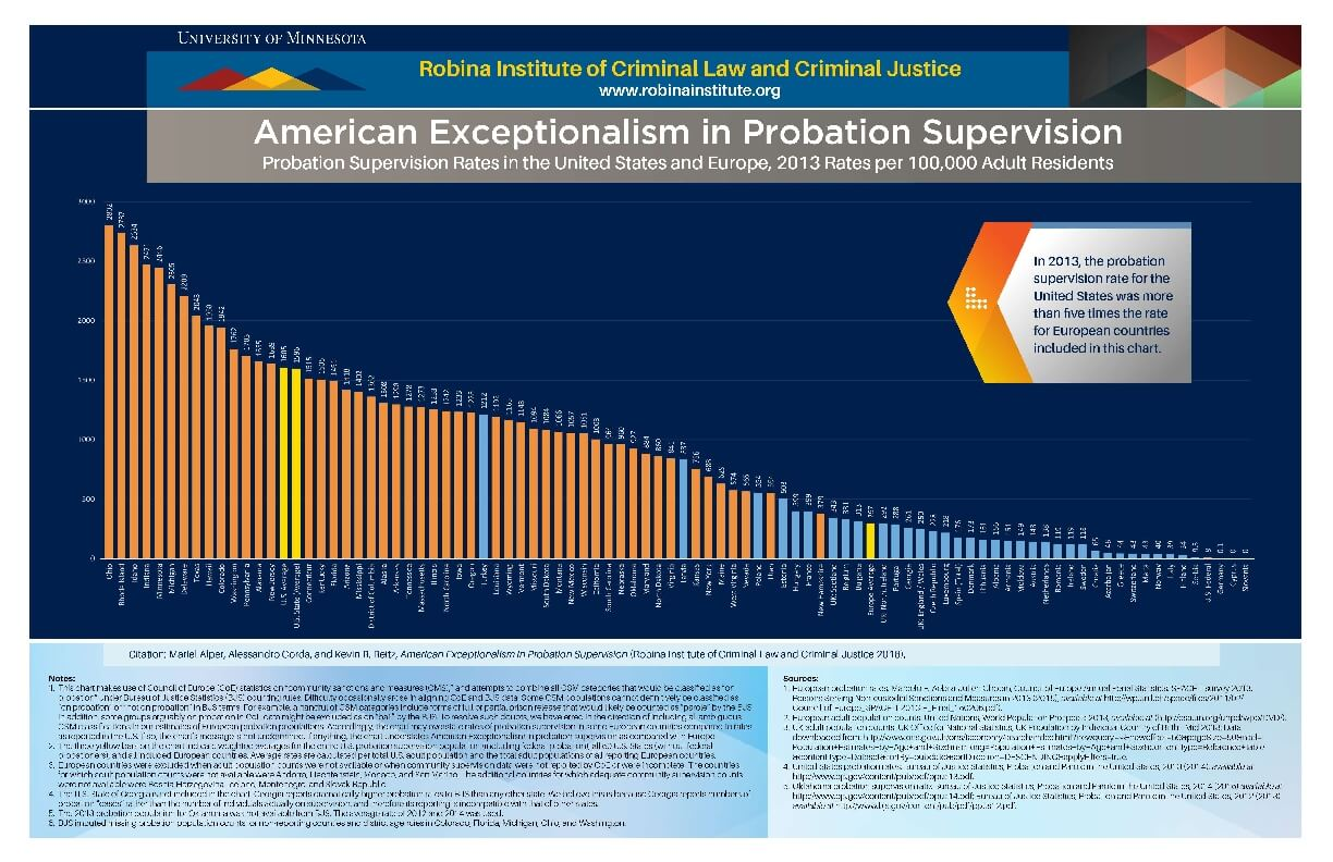 American Exceptionalism in Probation Supervision