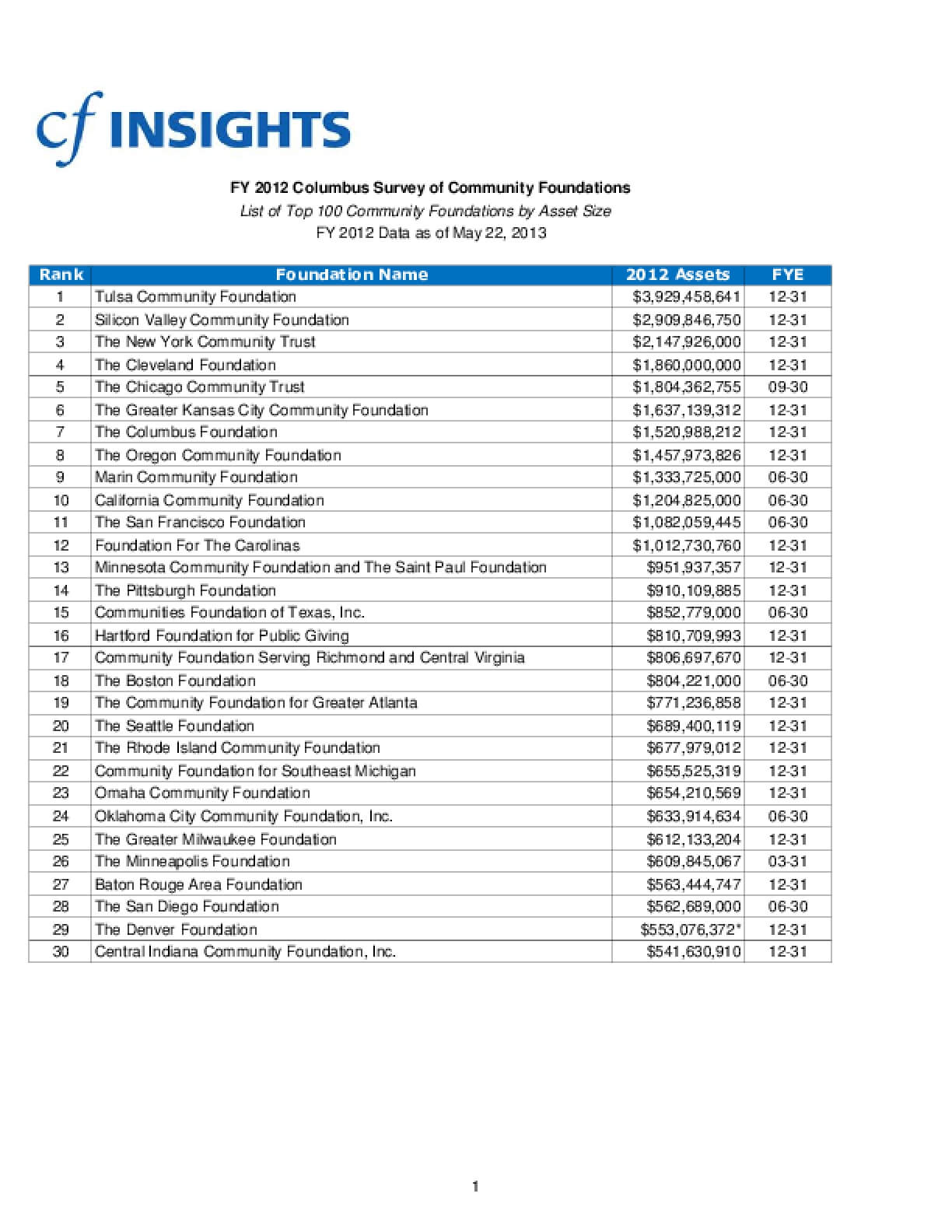 2012 Columbus Survey of Community Foundations: List of Top 100 Community Foundations by Asset Size