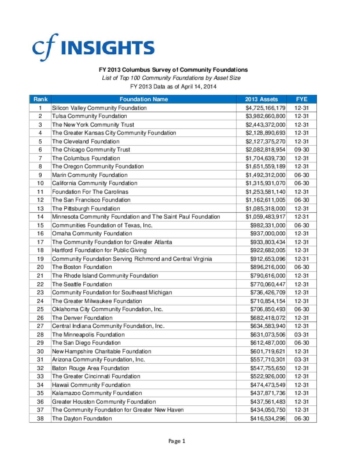 2013 Columbus Survey of Community Foundations: List of Top 100 Community Foundations by Asset Size