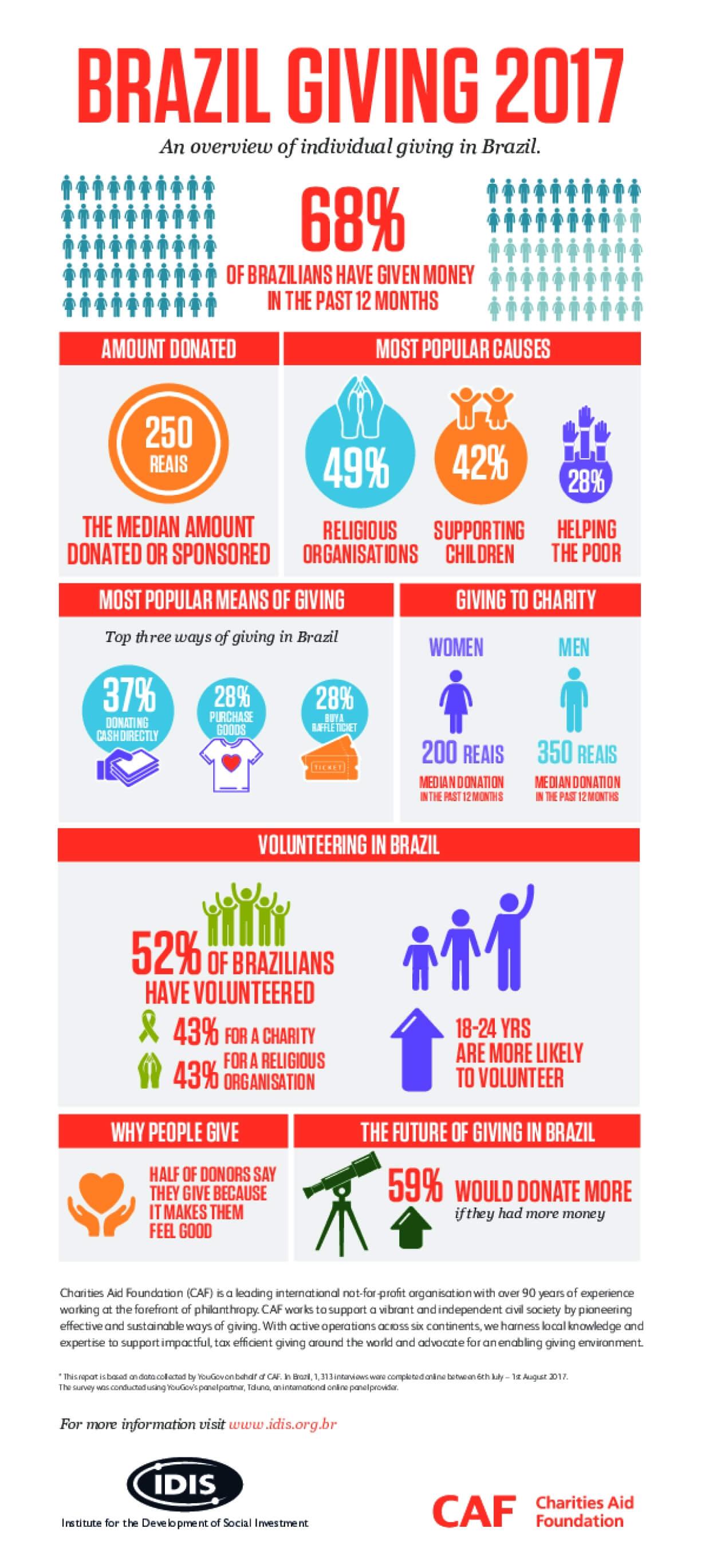 Brazil Giving 2017 - Infographic