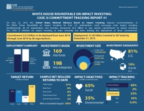 White House Roundtable on Impact Investing: Case i3 Commitment Tracking Report #1